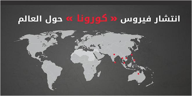 كورونا في العالم.. عدد الإصابات يتجاوز 18 مليونا